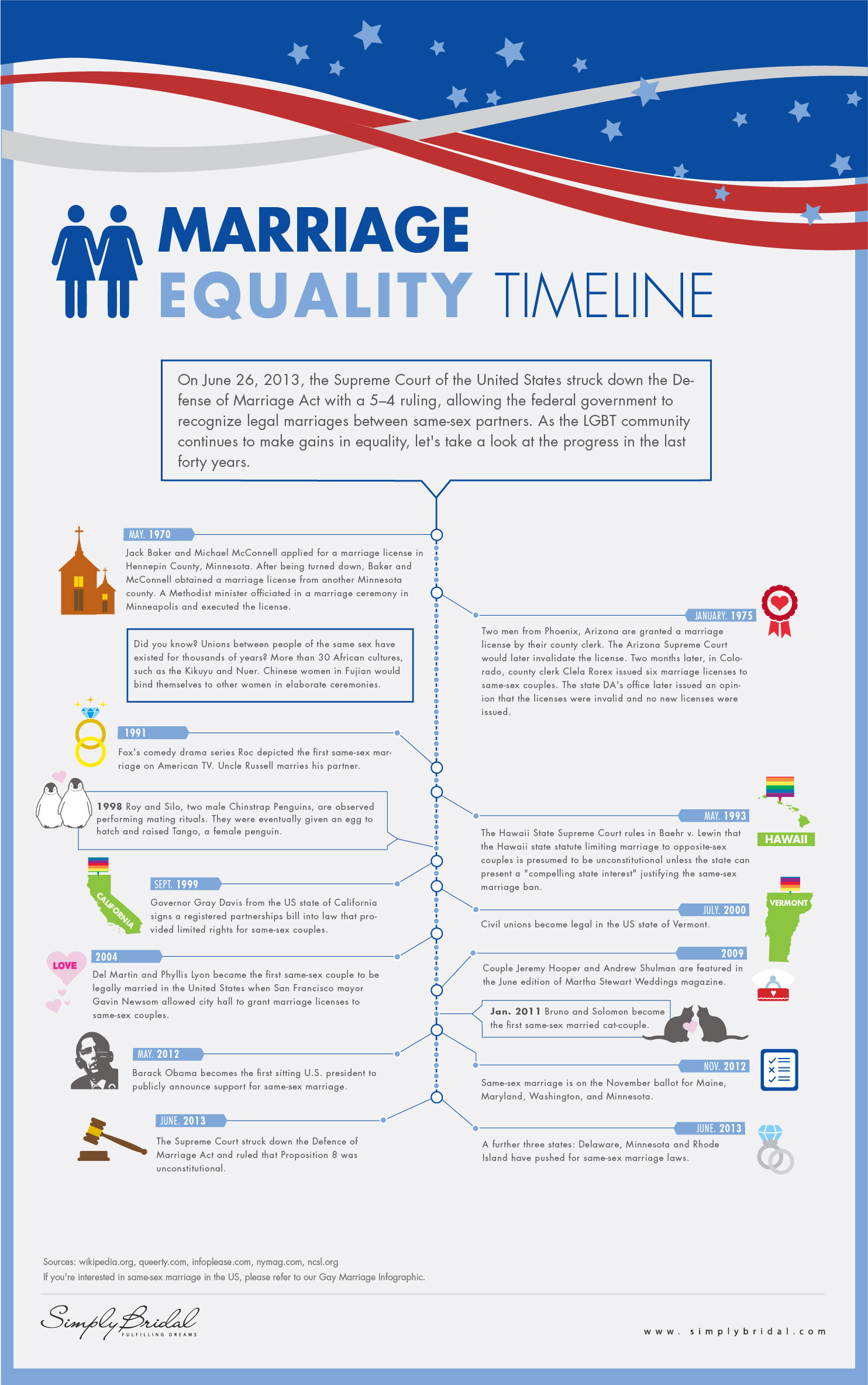 Gay Marriage Timeline 2013