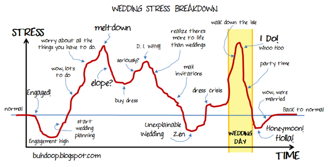 Dealing With Wedding Stress