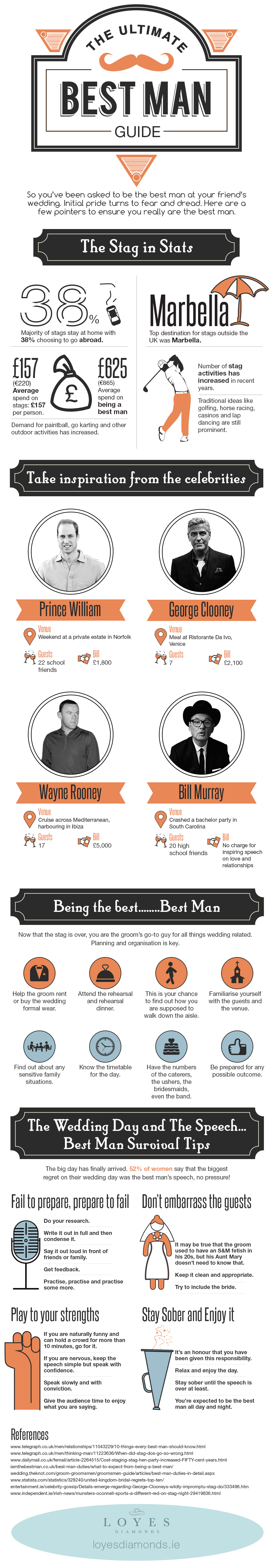 Best Man Infographic